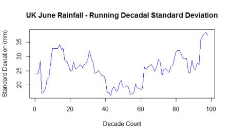 June Rainfall SD