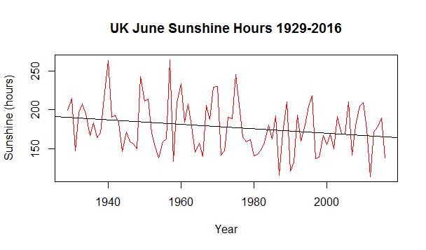 June sunshine
