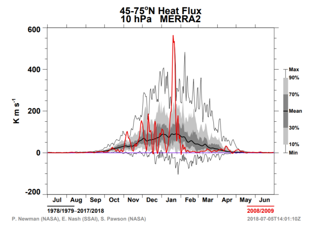 10hpa_hf.PNG